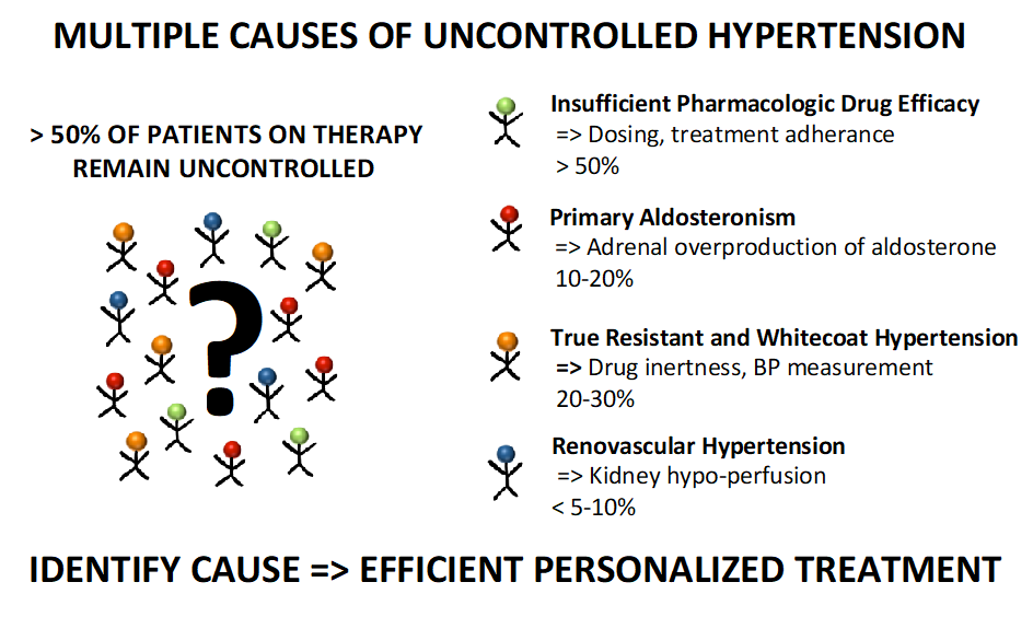 multiple causes of uncontrolled hypertension